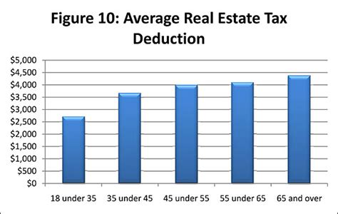 figure 10 average real estate tax deduction