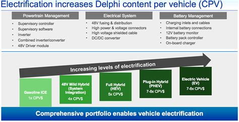 Delphi Automotive: Building A Bridge To The Future