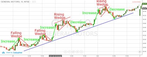 trading pattern wedge how to trade rising and falling wedges tradingsim