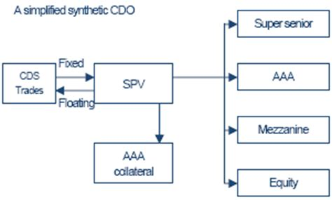cdo structure diagram collateralized debt obligations financial guide
