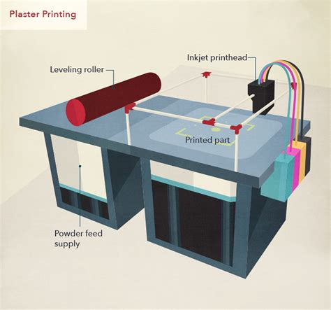digital light processing 3d printing infographic the power of 3d printing in manufacturing