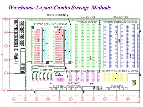 warehouse layout design logistics international logistics warehouse management