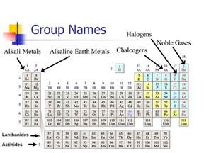 Metals Nonmetals And Metalloids On Periodic Table The Periodic Table Ppt Video Online Download