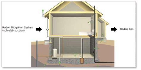 how to reduce radon gas in basement radon testing mitigation newton ia ameriserv radon