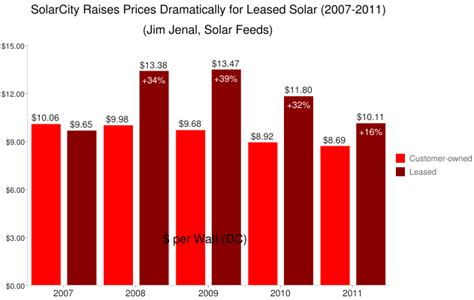 solarcity cost treasury dept fingers solarcity in exploration of the underbelly of solar leasing