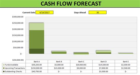 Cash Flow Forecast Template Howtoexcel Net Flow Forecast Template