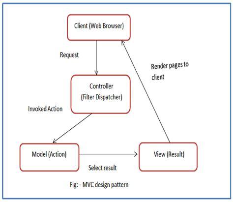 design pattern controller understanding the model view controller design pattern
