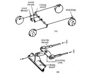 Mechanical Braking System In Automobile Types Of Brake Eng Rs Junction