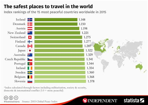 how to travel the world on 10 a day books chart the safest places to travel in the world statista