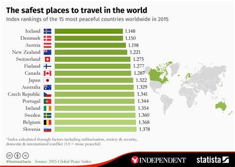 safest places  travel   world traveller
