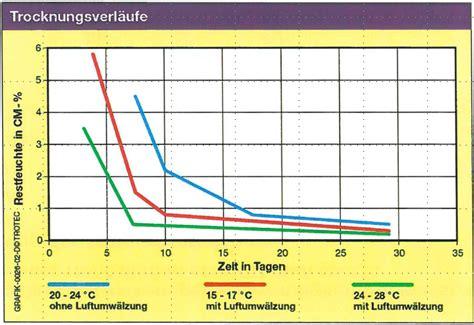 Feuchtigkeitsmessung Wand Prozent by Feuchtigkeitsmessung Wand Prozent Home Image Ideen
