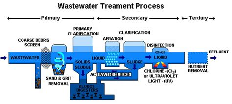 wastewater treatment plants planning design and operation second edition books waste water treatment sonka