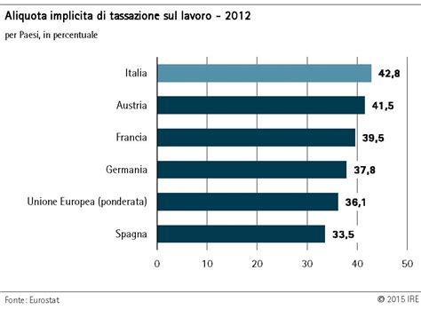 di commercio ricerca partita iva il sistema fiscale italiano penalizza lavoro e imprese