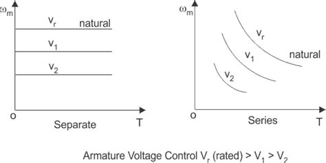 voltage controlled resistor and a controlling method dc motor drives lekule