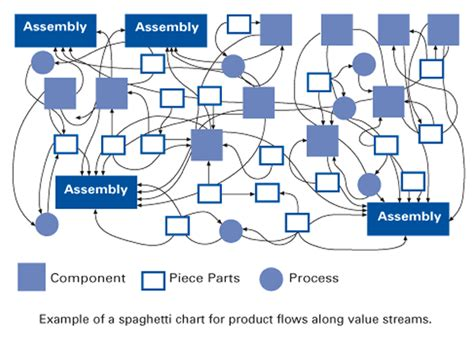 spaghetti diagram template spaghetti chart in the lean lexicon
