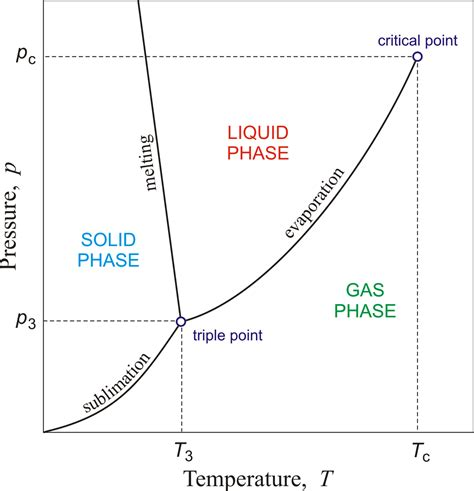 solid liquid phase diagram solid liquid gas phase diagram of the water repair