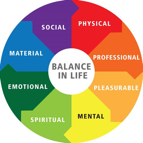Five Things I About You By Ballance your happiness lies in the balance
