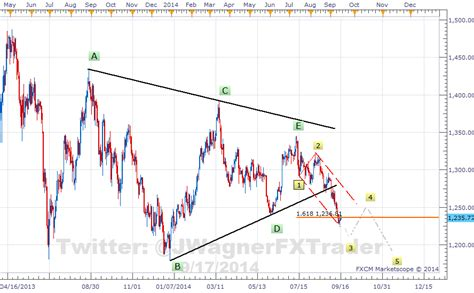 triangle wave pattern 2 elliott wave patterns on gold