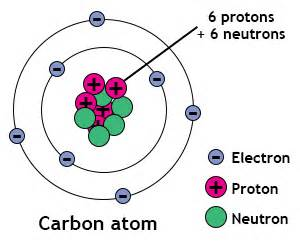 Carbon Number Of Protons Electrons And Neutrons Electrons Chemistry Tutorvista