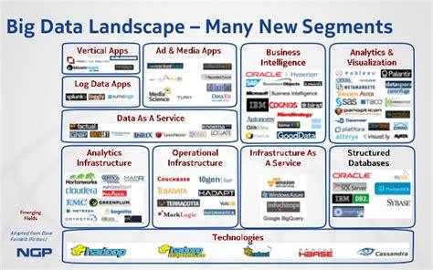 autotech council big data nokia growth partners 13 12 2013