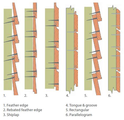 Fixing Shiplap Cladding by Timber Cladding Sustainable External Wood Finishes