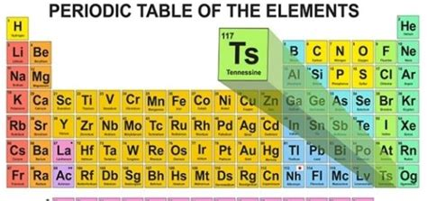 tavola degli elementi chimici tennessine il nuovo elemento della tavola periodica