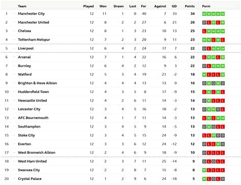 epl table december 2014 premier league gameweek 13 24th 26th november 2017