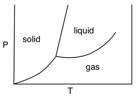 phase diagram solid liquid gas mccord review 1 2012