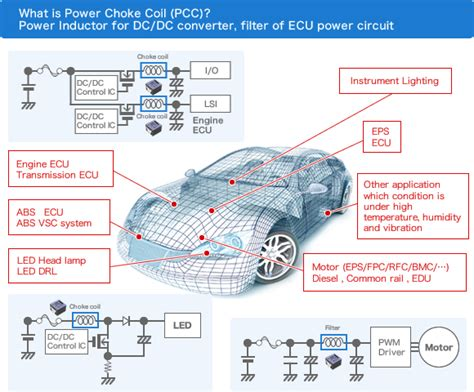 panasonic power inductor power inductors for automotive application industrial devices solutions panasonic