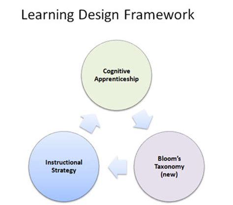 framework design instructional or learning design framework