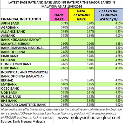 housing loans rates housing loan rate malaysia 28 images base lending