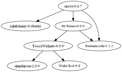 tree layout networkx python dependencies tree implementation stack overflow