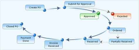 contract management purchase order po management