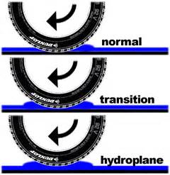 Car Tires Definition Hydroplaning Aquaplaning