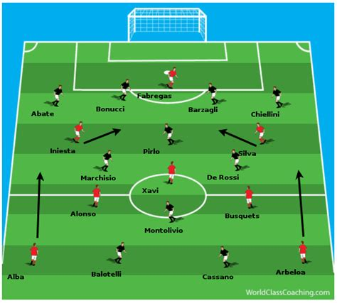 soccer modern tactics italys 1591640253 what tactical formation did spain use to win euro 2012 coaching soccer tactics