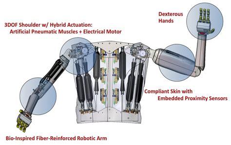 Different Types Of Home Designs stanford robotics