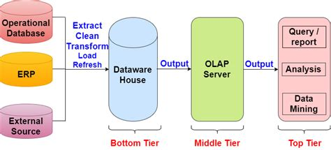 architecture of data warehouse with diagram architecture diagram of data warehouse choice image how