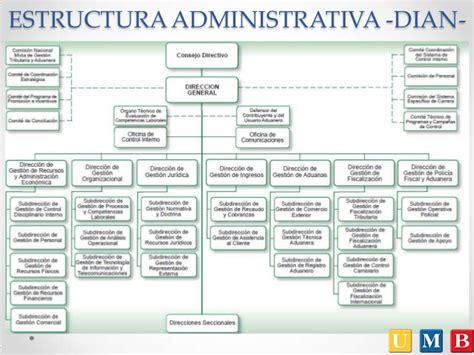 estructura de la dian impuestos en colombia