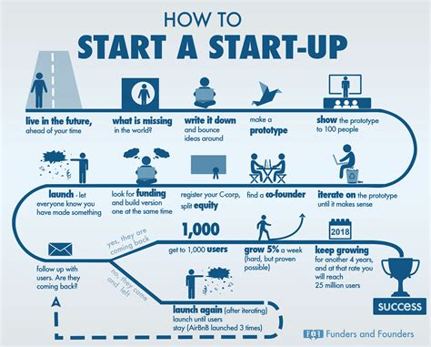 beginner s guide for how to start a startup infographic