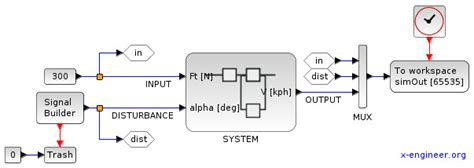 exle of open loop system with block diagram open loop vs closed loop systems with xcos