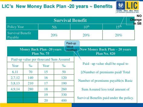 image gallery lic money back plan