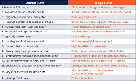 Funds Of Hedge Funds funds vs hedge funds which is more suitable for