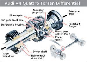 Audi Torsen 2
