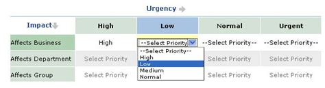 Help Desk Priority Matrix by Servicedesk Plus On Demand Help