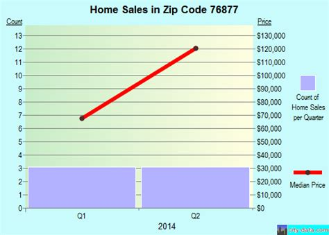 san saba tx zip code 76877 real estate home value