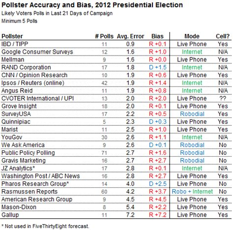 2012 election surveys analyses nate silver analyses 2012 election pollsters into a
