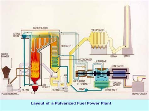 working diagram thermal power station ppt thermal power plant working diagram free wiring diagrams schematics