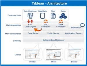 Tableau Architecture by Tableau Architecture Tableau Tutorial Intellipaat