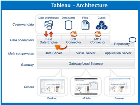 Tableau Architecture by Tableau Architecture Tableau Tutorial Intellipaat