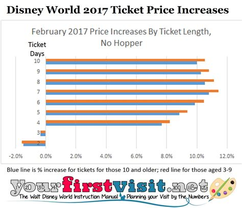 best ticket prices best ticket prices photo store best price disney world 3